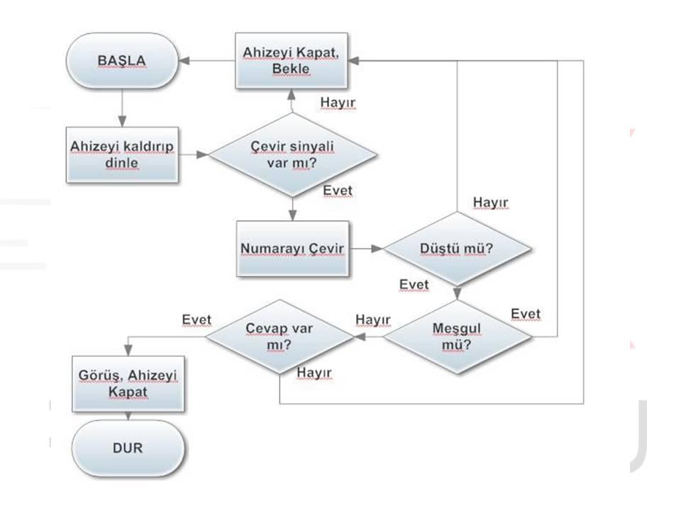 Ders 3: Program yazmaya başlamadan algoritma hazırlamak